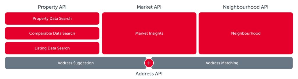 Property API services diagram